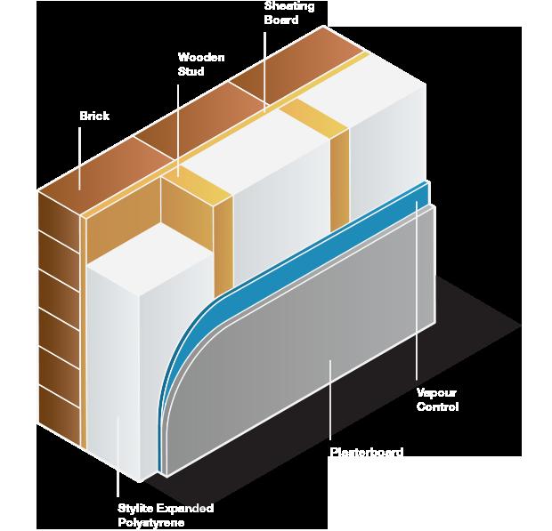 Stud Wall Cavity Insulation › SPI › Stylite